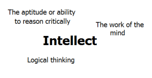 Intellect Word Cloud